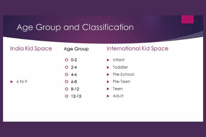 Age Group and Classification
