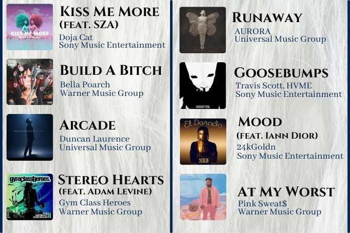 Top 20 Music List